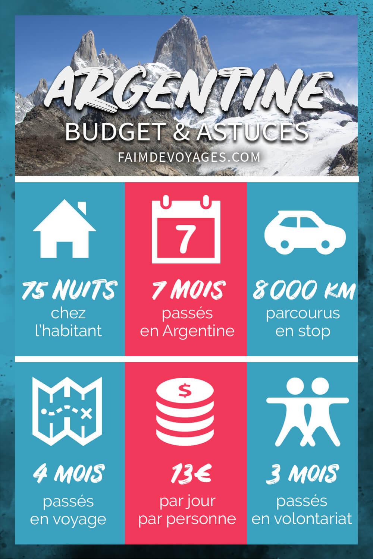 Infographie Budget Argentine
